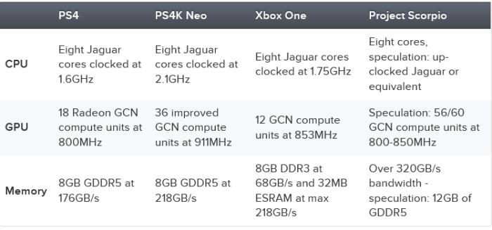 Xbox One Plystation 3 4 Project Scorpio Specs Console